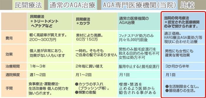 民間療法--通常のAGA治療--AGA専門医療機関(当院)-比較